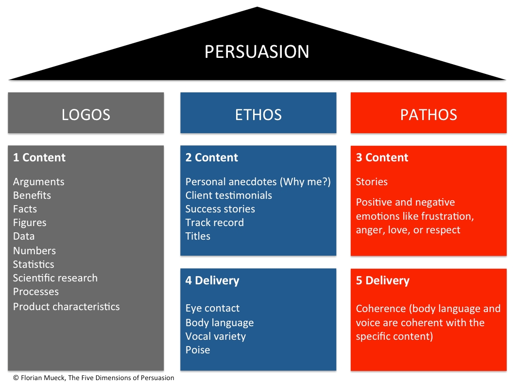 ethos pathos logos speech analysis essay